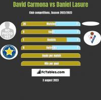 David Carmona vs Daniel Lasure h2h player stats