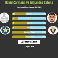David Carmona vs Alejandro Catena h2h player stats