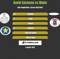 David Carmona vs Manu h2h player stats