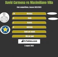 David Carmona vs Maximiliano Villa h2h player stats