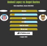 Andoni Lopez vs Angel Bastos h2h player stats