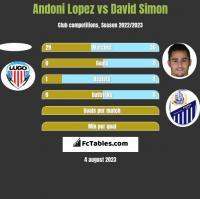 Andoni Lopez vs David Simon h2h player stats