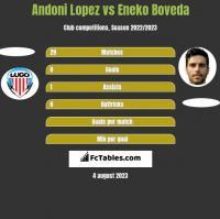 Andoni Lopez vs Eneko Boveda h2h player stats