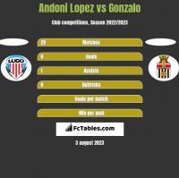 Andoni Lopez vs Gonzalo h2h player stats
