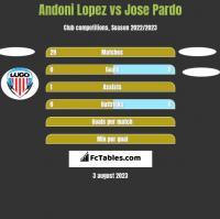 Andoni Lopez vs Jose Pardo h2h player stats