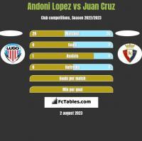 Andoni Lopez vs Juan Cruz h2h player stats