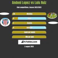 Andoni Lopez vs Luis Ruiz h2h player stats