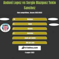 Andoni Lopez vs Sergio Blazquez Tekio Sanchez h2h player stats