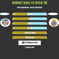 Andoni Lopez vs Oscar Gil h2h player stats