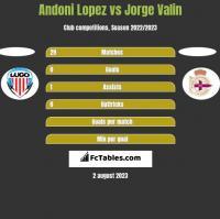 Andoni Lopez vs Jorge Valin h2h player stats
