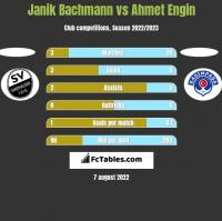 Janik Bachmann vs Ahmet Engin h2h player stats