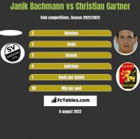 Janik Bachmann vs Christian Gartner h2h player stats