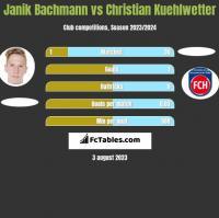 Janik Bachmann vs Christian Kuehlwetter h2h player stats