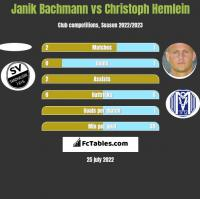 Janik Bachmann vs Christoph Hemlein h2h player stats