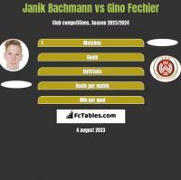 Janik Bachmann vs Gino Fechier h2h player stats