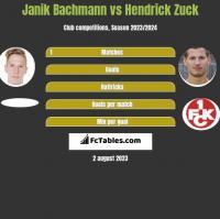 Janik Bachmann vs Hendrick Zuck h2h player stats
