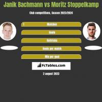 Janik Bachmann vs Moritz Stoppelkamp h2h player stats