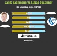 Janik Bachmann vs Lukas Daschner h2h player stats