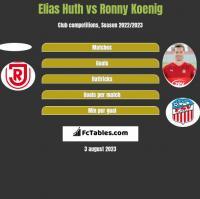 Elias Huth vs Ronny Koenig h2h player stats