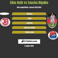 Elias Huth vs Sascha Bigalke h2h player stats