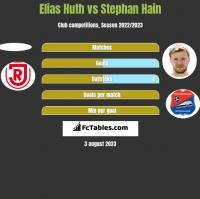 Elias Huth vs Stephan Hain h2h player stats