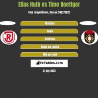Elias Huth vs Timo Roettger h2h player stats