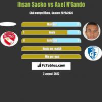 Ihsan Sacko vs Axel N'Gando h2h player stats