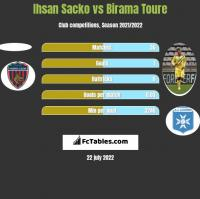 Ihsan Sacko vs Birama Toure h2h player stats