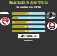 Ihsan Sacko vs Julio Tavares h2h player stats