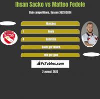 Ihsan Sacko vs Matteo Fedele h2h player stats