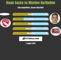 Ihsan Sacko vs Maxime Barthelme h2h player stats