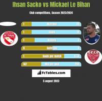 Ihsan Sacko vs Mickael Le Bihan h2h player stats