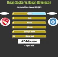 Ihsan Sacko vs Rayan Raveleson h2h player stats