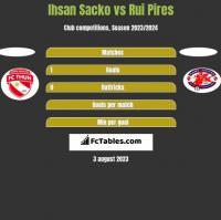 Ihsan Sacko vs Rui Pires h2h player stats