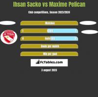 Ihsan Sacko vs Maxime Pelican h2h player stats