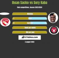 Ihsan Sacko vs Sory Kaba h2h player stats