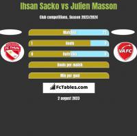 Ihsan Sacko vs Julien Masson h2h player stats
