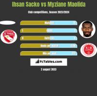 Ihsan Sacko vs Myziane Maolida h2h player stats