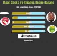 Ihsan Sacko vs Ignatius Knepe Ganago h2h player stats