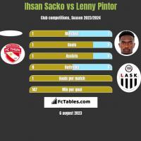 Ihsan Sacko vs Lenny Pintor h2h player stats