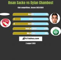 Ihsan Sacko vs Dylan Chambost h2h player stats