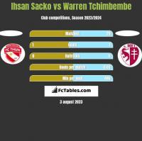 Ihsan Sacko vs Warren Tchimbembe h2h player stats