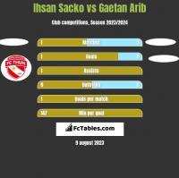 Ihsan Sacko vs Gaetan Arib h2h player stats
