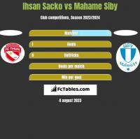Ihsan Sacko vs Mahame Siby h2h player stats