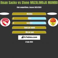 Ihsan Sacko vs Stone MUZALIMOJA MAMBO h2h player stats