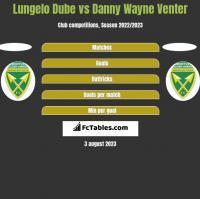 Lungelo Dube vs Danny Wayne Venter h2h player stats