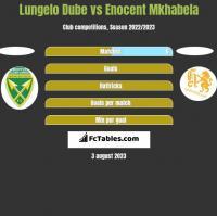 Lungelo Dube vs Enocent Mkhabela h2h player stats