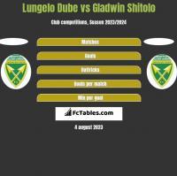 Lungelo Dube vs Gladwin Shitolo h2h player stats