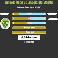Lungelo Dube vs Lindokuhle Mbatha h2h player stats