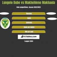 Lungelo Dube vs Makhehlene Makhaula h2h player stats